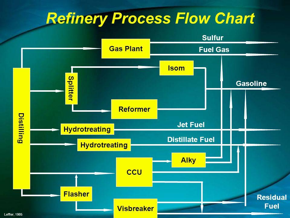Refinery Process Flow Chart Distilling Flasher Visbreaker CCU Alky Splitter Hydrotreating Isom Reformer Gas Plant Sulfur Fuel Gas Gasoline Jet Fuel Di