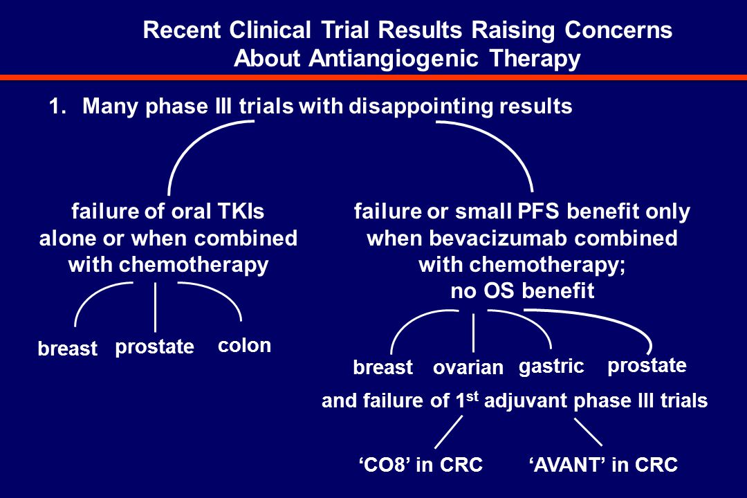 Recent Clinical Trial Results Raising Concerns About Antiangiogenic Therapy 1.Many phase III trials with disappointing results failure of oral TKIs alone or when combined with chemotherapy failure or small PFS benefit only when bevacizumab combined with chemotherapy; no OS benefit breastovarian gastric prostate and failure of 1 st adjuvant phase III trials breast prostate colon 'CO8' in CRC 'AVANT' in CRC