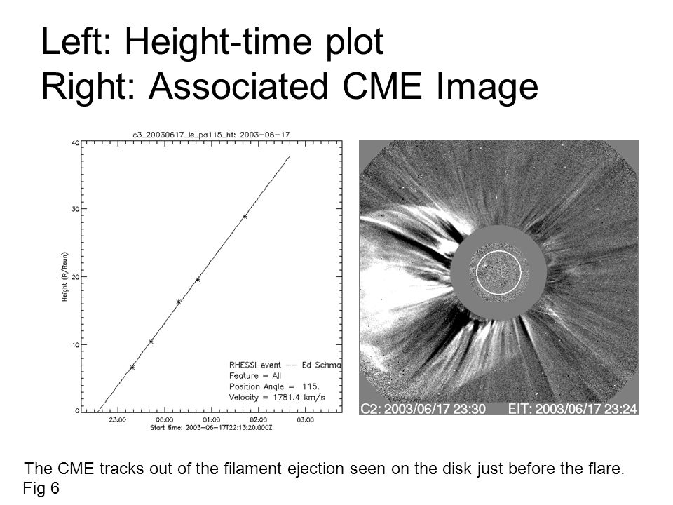 Left: Height-time plot Right: Associated CME Image The CME tracks out of the filament ejection seen on the disk just before the flare.