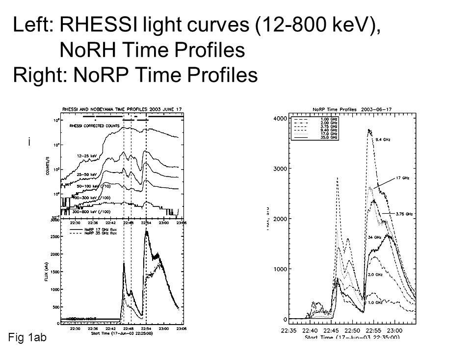 Selected RHESSI maps in main phase in 12-25 & 25-50 keV fig 9a