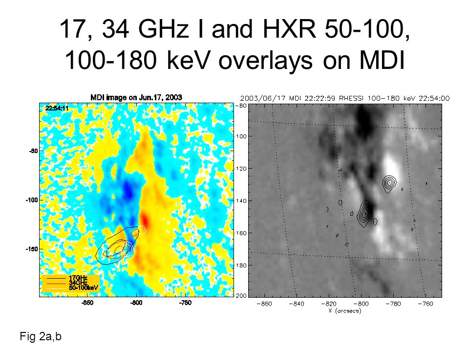 Selected 17 GHz maps in I and V at different epochs of the main phase Fig 10a IntensityPolarization Note appearance of oppositely polarized source at ~2246 –- first maximum.