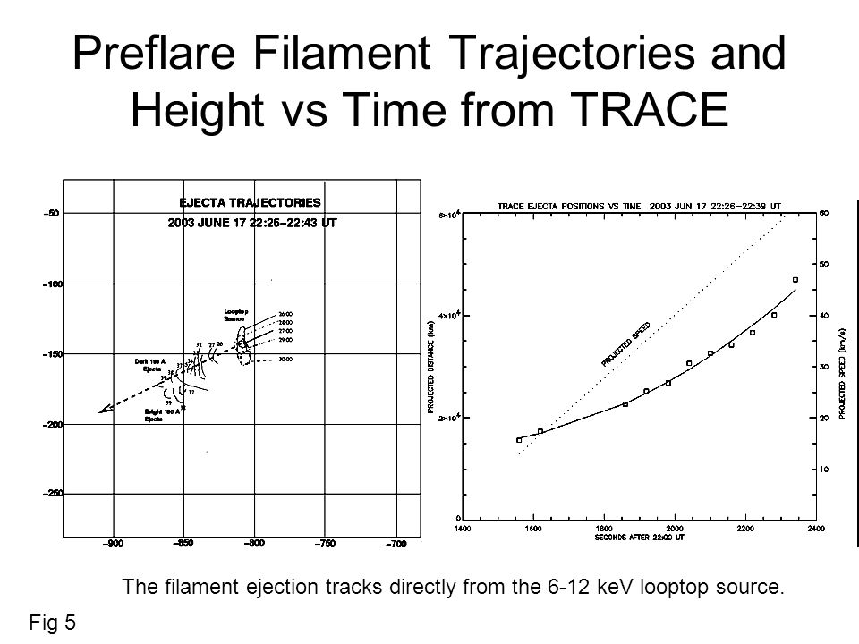 HXR 50-100 keV & 17 GHz (I) overlays at selected epochs Fig 12a Both HXR & 17GHz flaring sources have strong components coincident, and 17 GHz source looks more like a loop.