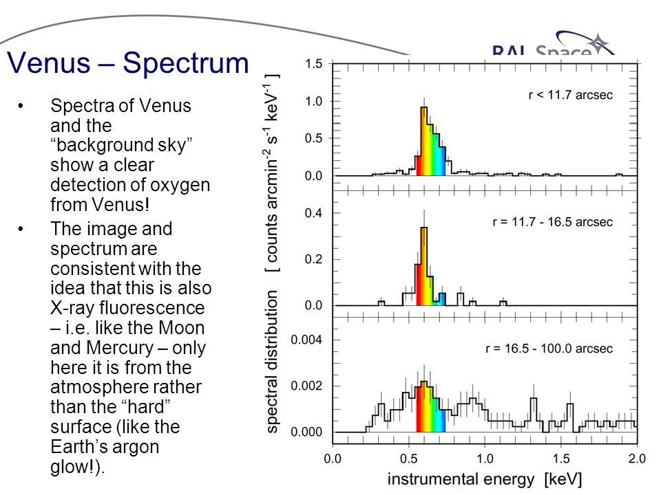 Venus – Spectrum Spectra of Venus and the background sky show a clear detection of oxygen from Venus.