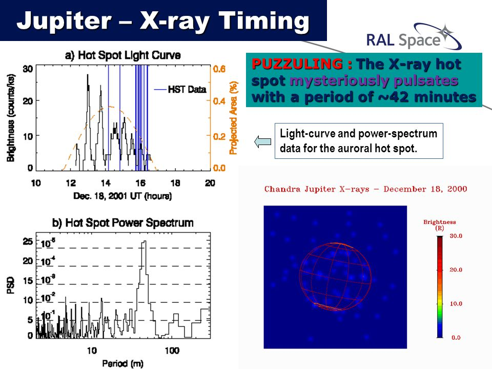 PUZZULING : The X-ray hot spot mysteriously pulsates with a period of ~42 minutes Movie of x-ray HOT SPOT Light-curve and power-spectrum data for the auroral hot spot.