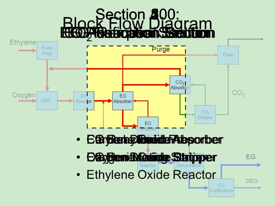 Ethylene Oxygen Feed Prep OMS EO Absorber EO Stripper CO 2 Absorber CO 2 Stripper Flare EO Reactor EG Reactor EG Dehydration EG Purification CO 2 Purge EG DEG Section 300: CO 2 Removal Section Section 400: EG Reaction Section Section 500: EG Purification Section Block Flow Diagram Section 100: EO Reaction Section Ethylene Oxide Absorber Ethylene Oxide Stripper Carbon Dioxide Absorber Carbon Dioxide Stripper EG ReactorEG Dehydration EG Purification Ethylene Feed Prep Oxygen Mixing Station Ethylene Oxide Reactor Section 200: EO Absorption Section
