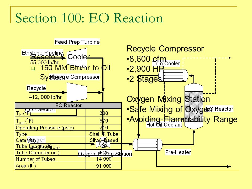 Section 100: EO Reaction Recycle Compressor 8,600 cfm 2,900 HP 2 Stages Oxygen Mixing Station Safe Mixing of Oxygen Avoiding Flammability Range Reactor & Cooler  150 MM Btu/hr to Oil System