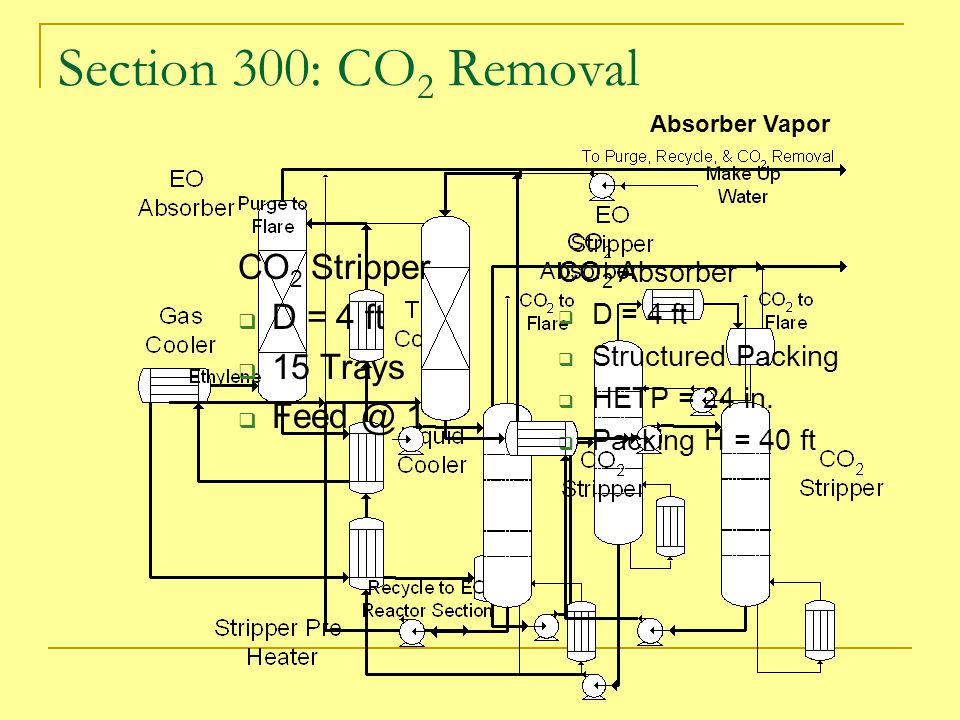 Section 300: CO 2 Removal CO 2 Absorber  D = 4 ft  Structured Packing  HETP = 24 in.