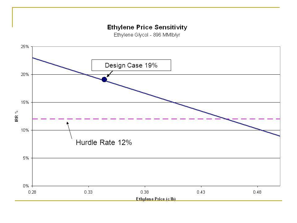 Design Case 19% Hurdle Rate 12%