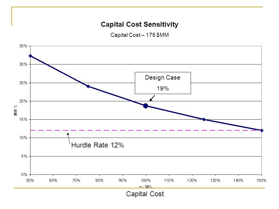 Design Case 19% Hurdle Rate 12% Capital Cost Capital Cost Sensitivity Capital Cost – 175 $MM