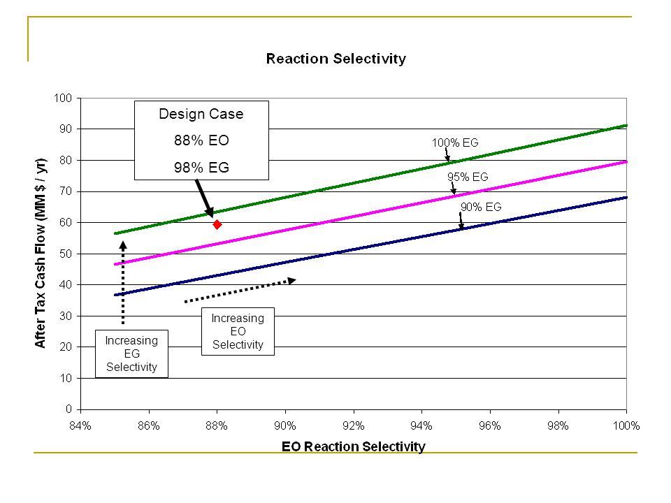 Design Case 88% EO 98% EG Increasing EG Selectivity Increasing EO Selectivity
