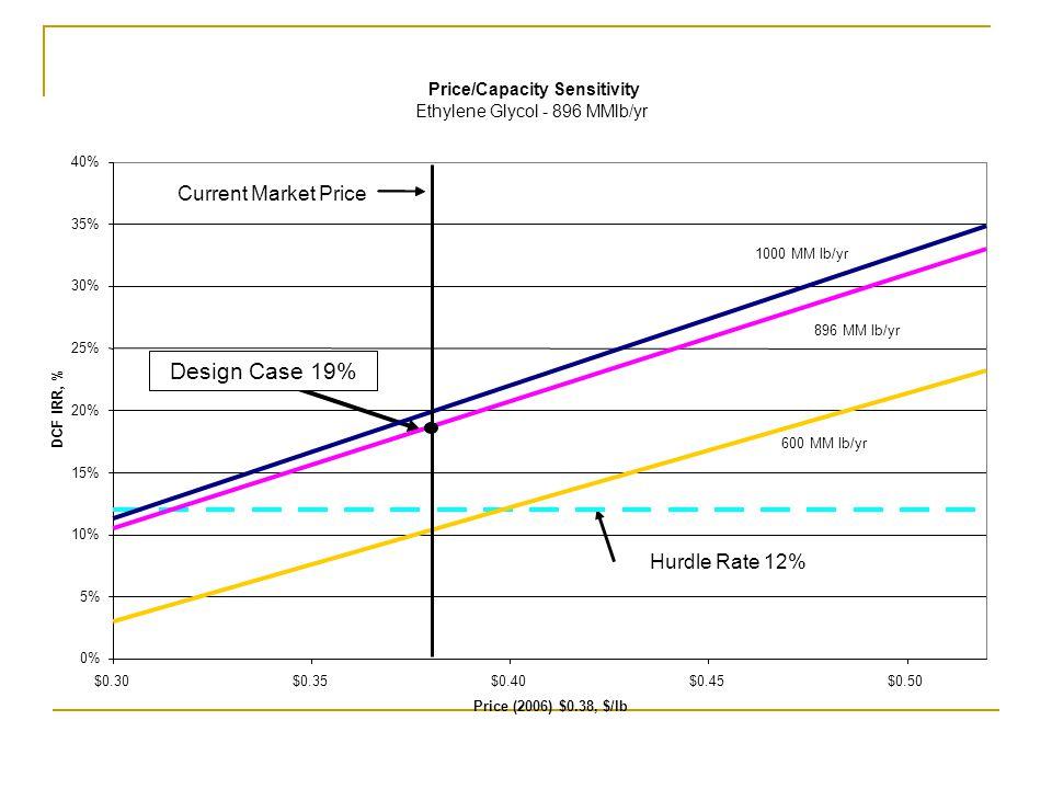 Design Case 19% Hurdle Rate 12% Current Market Price Price/Capacity Sensitivity Ethylene Glycol - 896 MMlb/yr 0% 5% 10% 15% 20% 25% 30% 35% 40% $0.30$0.35$0.40$0.45$0.50 Price (2006) $0.38, $/lb DCF IRR, % 1000 MM lb/yr 896 MM lb/yr 600 MM lb/yr