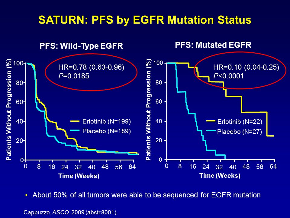SATURN: PFS by EGFR Mutation Status About 50% of all tumors were able to be sequenced for EGFR mutation Time (Weeks) Patients Without Progression (%)