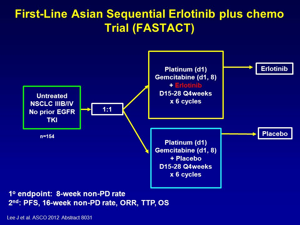 First-Line Asian Sequential Erlotinib plus chemo Trial (FASTACT) 1:1 Untreated NSCLC IIIB/IV No prior EGFR TKI Platinum (d1) Gemcitabine (d1, 8) + Placebo D15-28 Q4weeks x 6 cycles Placebo Platinum (d1) Gemcitabine (d1, 8) + Erlotinib D15-28 Q4weeks x 6 cycles Erlotinib 1 o endpoint: 8-week non-PD rate 2 nd : PFS, 16-week non-PD rate, ORR, TTP, OS Lee J et al.