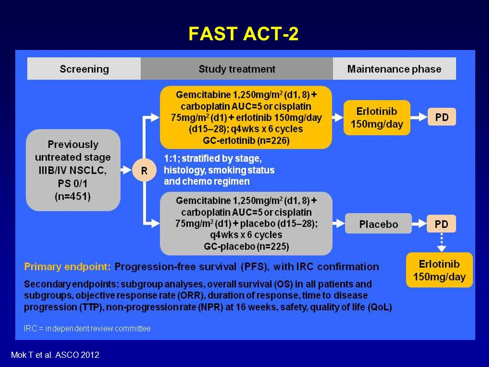 FAST ACT-2 Mok T et al. ASCO 2012