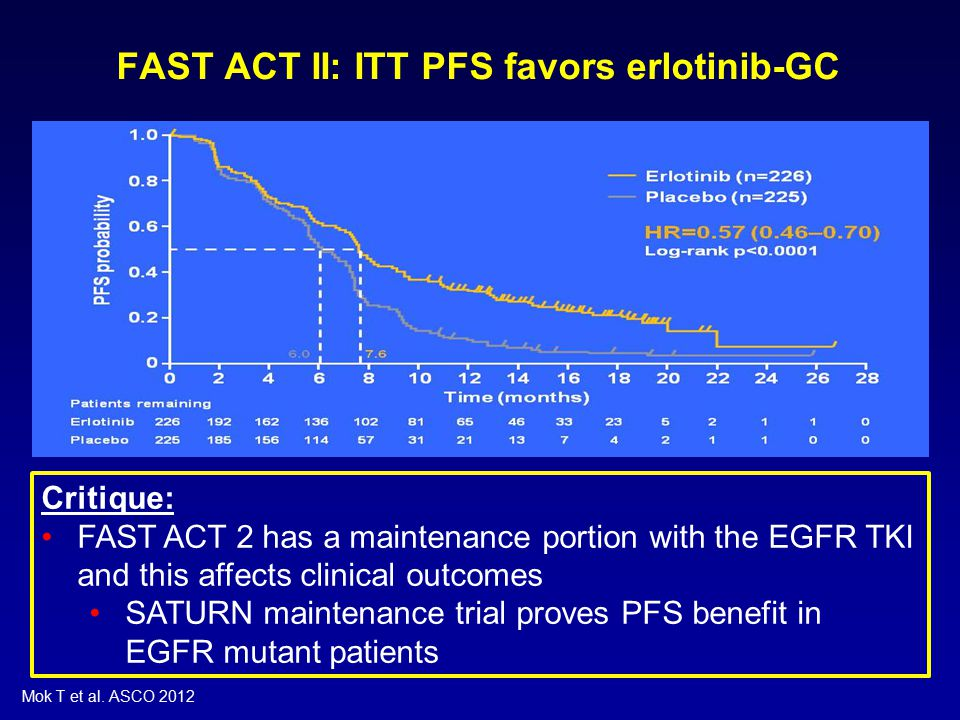 FAST ACT II: ITT PFS favors erlotinib-GC Critique: FAST ACT 2 has a maintenance portion with the EGFR TKI and this affects clinical outcomes SATURN maintenance trial proves PFS benefit in EGFR mutant patients