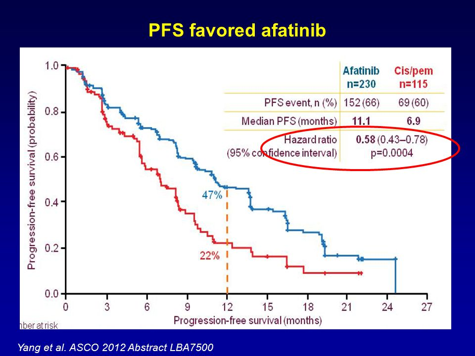 PFS favored afatinib Yang et al. ASCO 2012 Abstract LBA7500