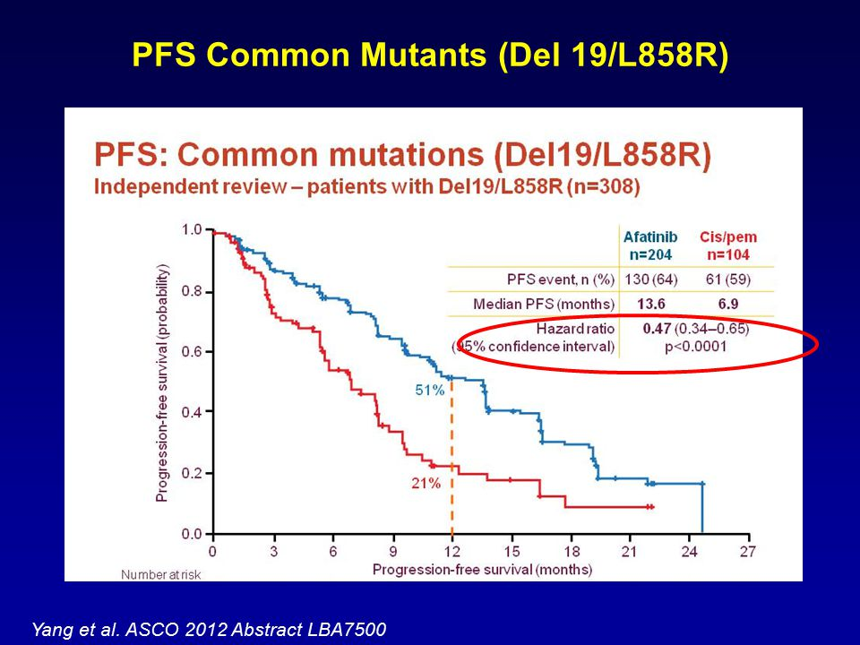 PFS Common Mutants (Del 19/L858R) Yang et al. ASCO 2012 Abstract LBA7500