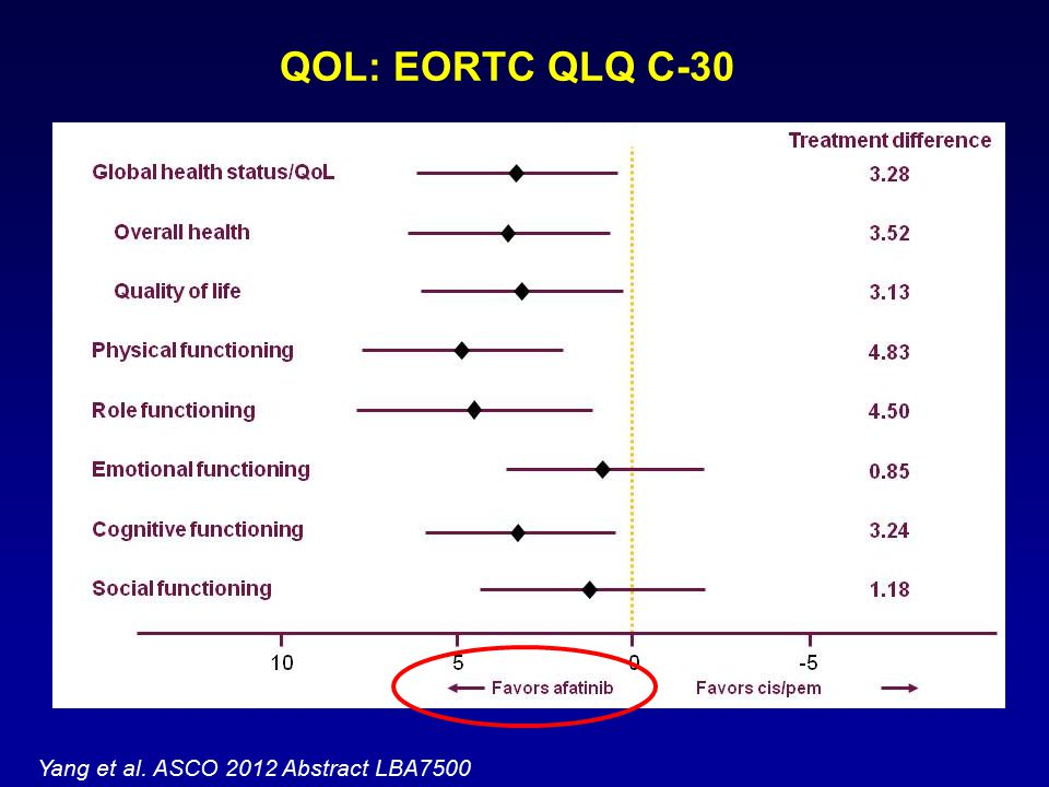 QOL: EORTC QLQ C-30 Yang et al. ASCO 2012 Abstract LBA7500