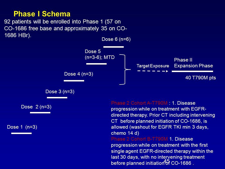 Phase I Schema Dose 1 (n=3) Phase II Expansion Phase Dose 2 (n=3) Dose 4 (n=3) Dose 6 (n=6) Dose 5 (n=3-6); MTD Dose 3 (n=3) 40 T790M pts Target Exposure 45 Phase 2 Cohort A-T790M : 1.