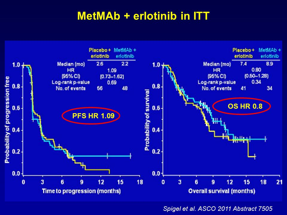 Spigel et al. ASCO 2011 Abstract 7505 MetMAb + erlotinib in ITT PFS HR 1.09 OS HR 0.8