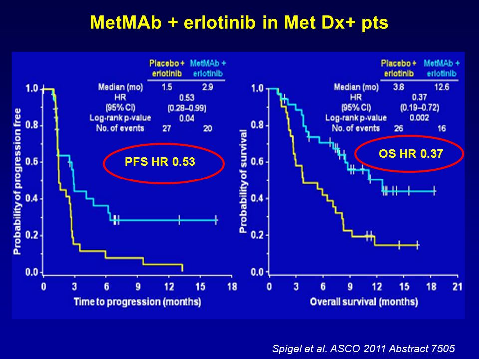 Spigel et al. ASCO 2011 Abstract 7505 MetMAb + erlotinib in Met Dx+ pts PFS HR 0.53 OS HR 0.37