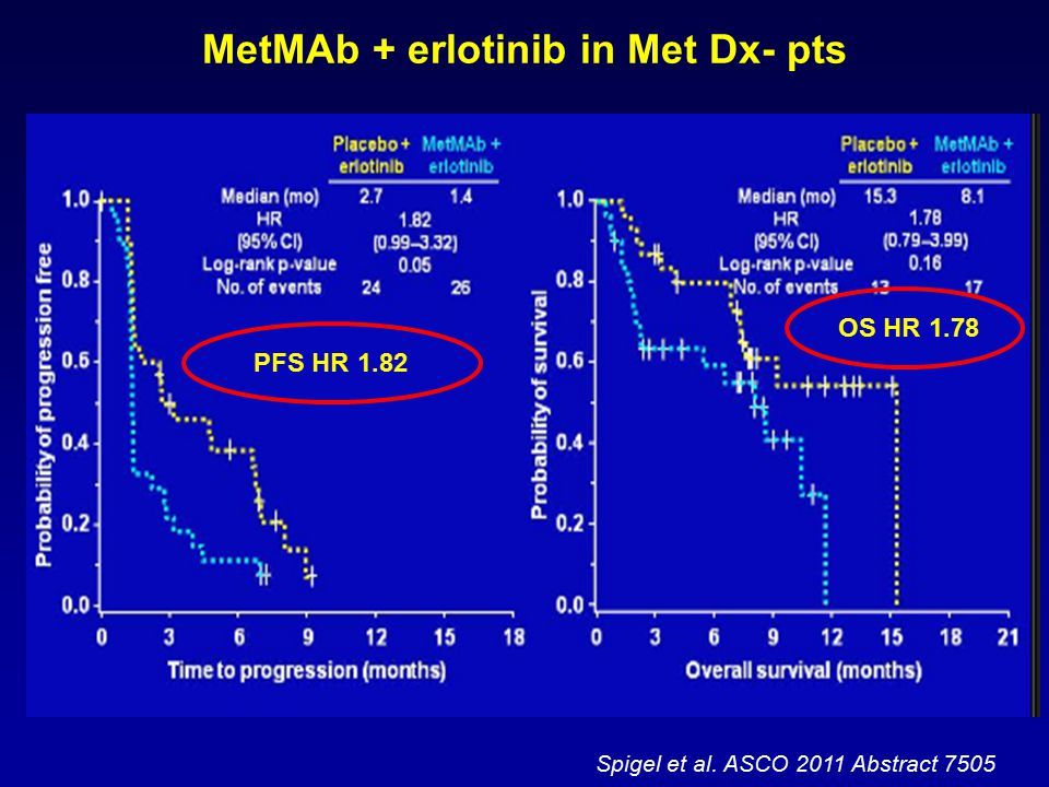 Spigel et al. ASCO 2011 Abstract 7505 MetMAb + erlotinib in Met Dx- pts PFS HR 1.82 OS HR 1.78