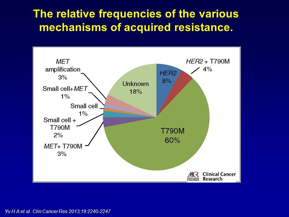 Spigel et al. ASCO 2011 Abstract 7505 MetMAb benefit is not driven by EGFR mutation nor FISH status