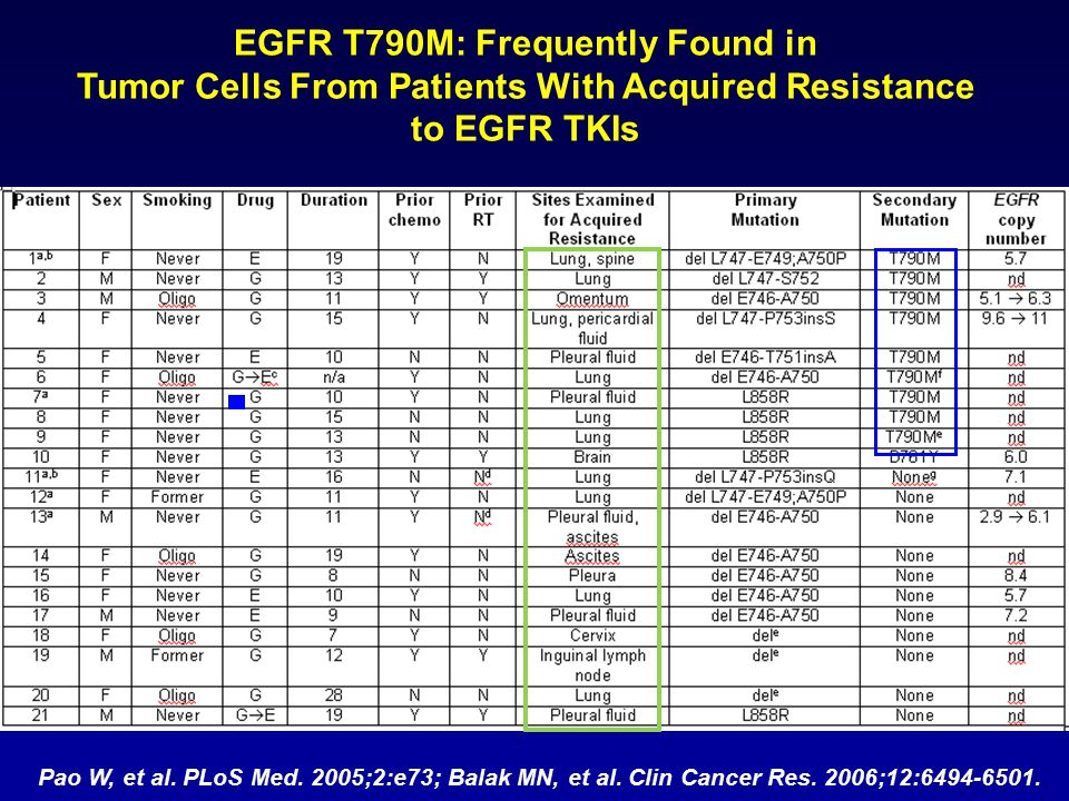 EGFR T790M: Frequently Found in Tumor Cells From Patients With Acquired Resistance to EGFR TKIs Pao W, et al.
