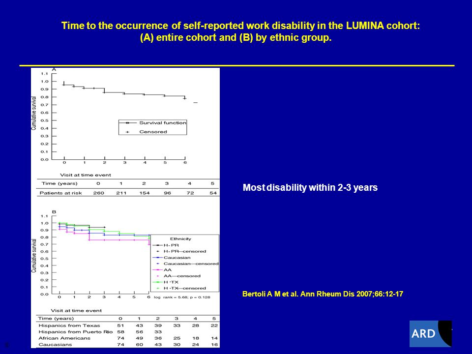 17 Time to the occurrence of self-reported work disability in the LUMINA cohort: (A) entire cohort and (B) by ethnic group.