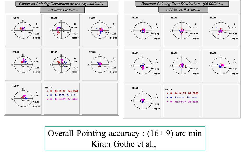 Overall Pointing accuracy : (16± 9) arc min Kiran Gothe et al.,