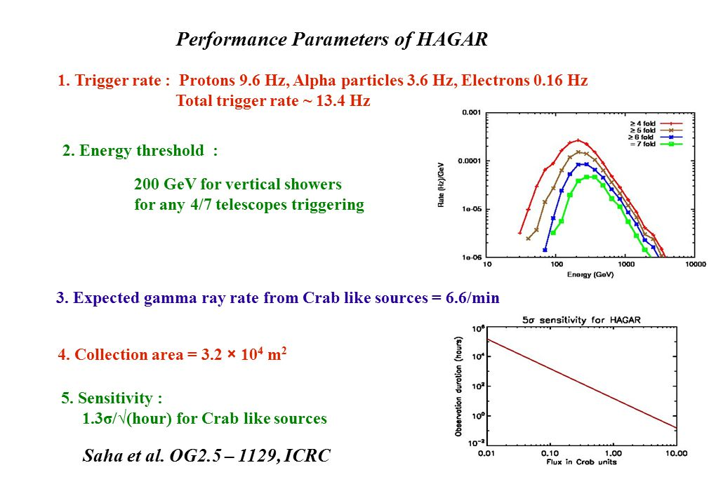 Performance Parameters of HAGAR 1.
