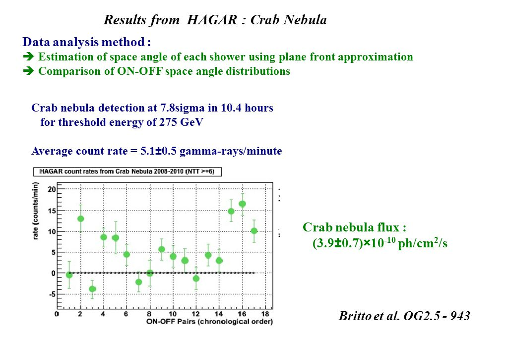 Results from HAGAR : Crab Nebula Data analysis method :  Estimation of space angle of each shower using plane front approximation  Comparison of ON-OFF space angle distributions Crab nebula detection at 7.8sigma in 10.4 hours for threshold energy of 275 GeV Average count rate = 5.1 ± 0.5 gamma-rays/minute Crab nebula flux : (3.9 ± 0.7) × 10 -10 ph/cm 2 /s Britto et al.
