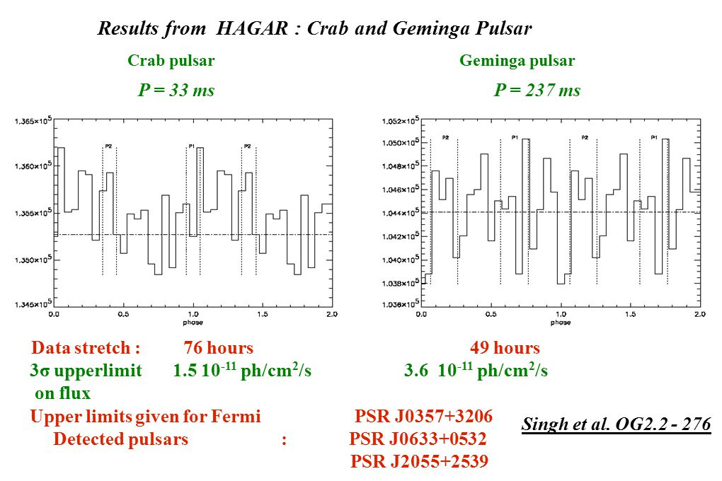 Results from HAGAR : Crab and Geminga Pulsar Singh et al.