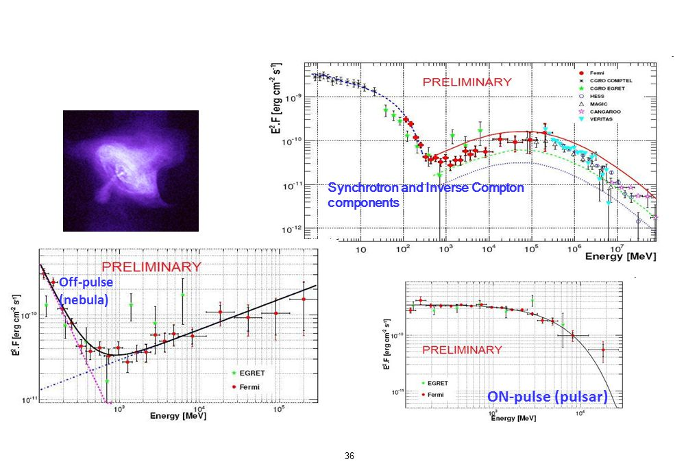 Crab 36 Off-pulse (nebula) Synchrotron and Inverse Compton components ON-pulse (pulsar)
