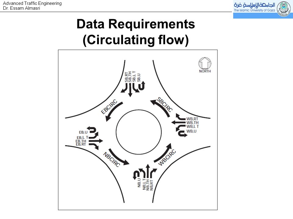 Dr. Essam Almasri Advanced Traffic Engineering Data Requirements (Circulating flow)