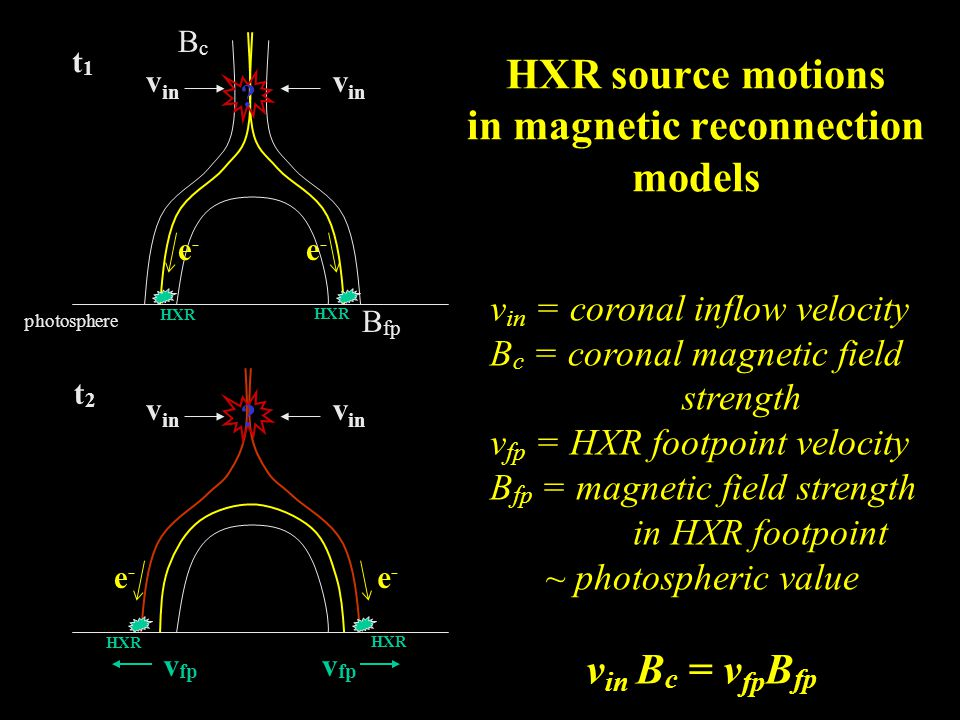 e-e- e-e- HXR v in v fp e-e- e-e- HXR v in t1t1 t2t2 v fp ? ? HXR source motions in magnetic reconnection models photosphere B fp BcBc v in = coronal
