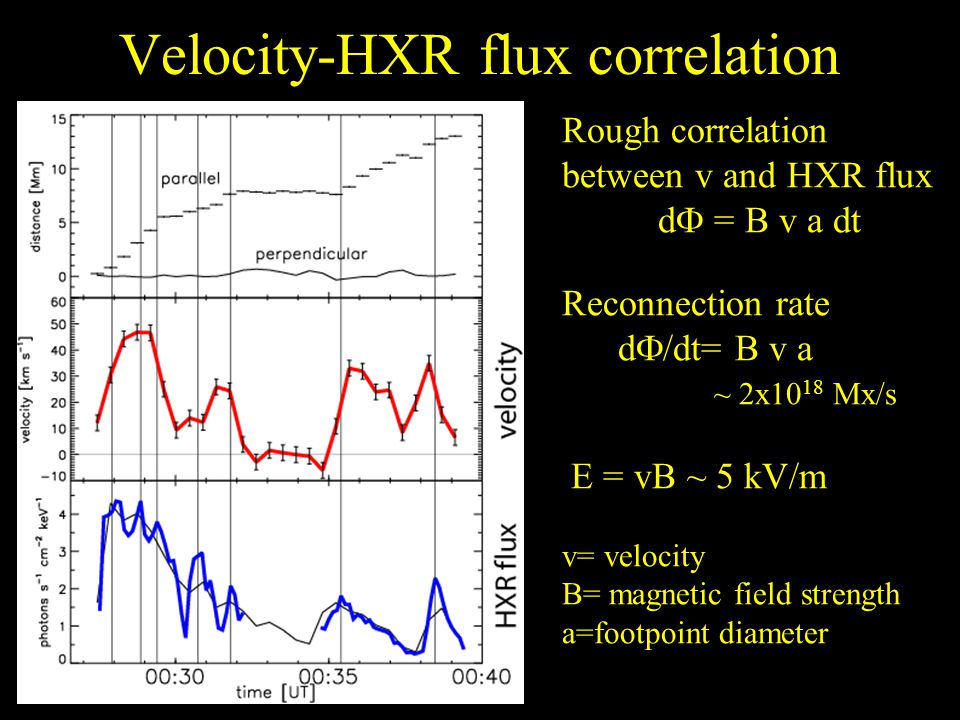 Velocity-HXR flux correlation Rough correlation between v and HXR flux d F = B v a dt Reconnection rate d F /dt= B v a ~ 2x10 18 Mx/s E = vB ~ 5 kV/m v= velocity B= magnetic field strength a=footpoint diameter