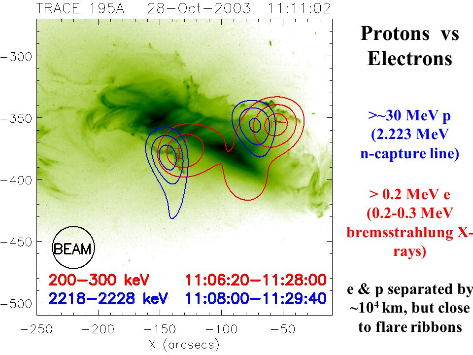 Protons vs Electrons >~30 MeV p (2.223 MeV n-capture line) > 0.2 MeV e (0.2-0.3 MeV bremsstrahlung X- rays) e & p separated by ~10 4 km, but close to flare ribbons
