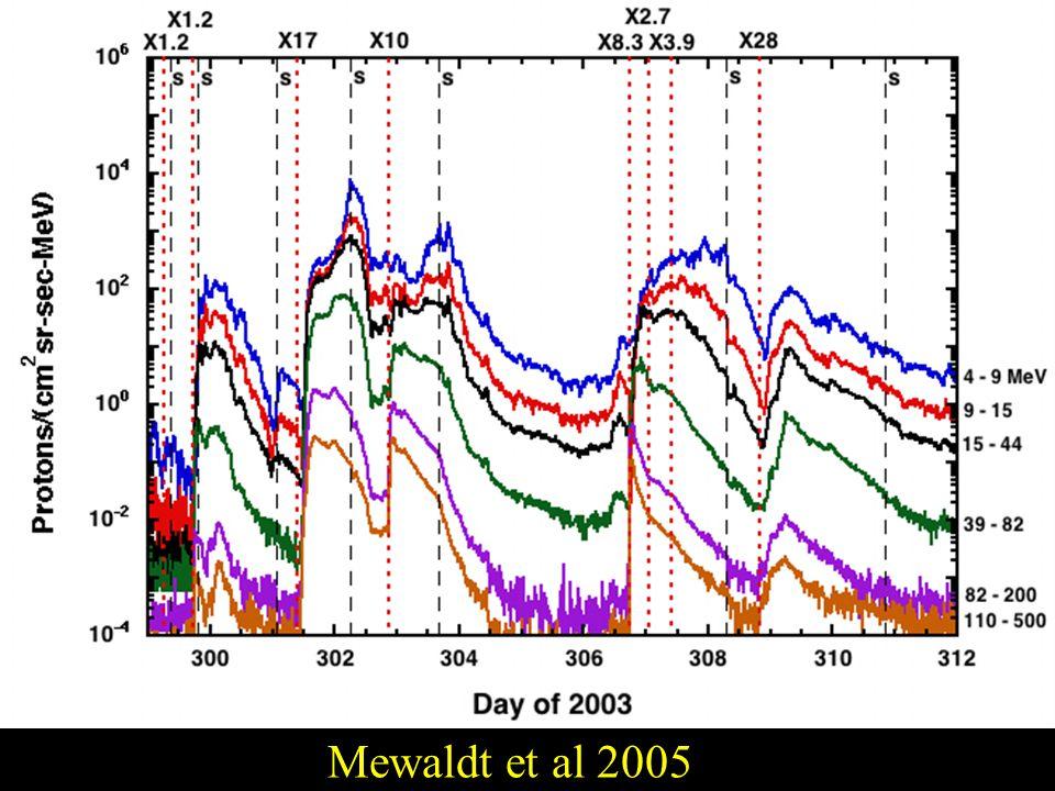 Mewaldt et al 2005