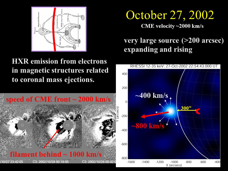very large source (>200 arcsec) expanding and rising October 27, 2002 ~400 km/s ~800 km/s CME velocity ~2000 km/s size motion 300 HXR emission from electrons in magnetic structures related to coronal mass ejections.