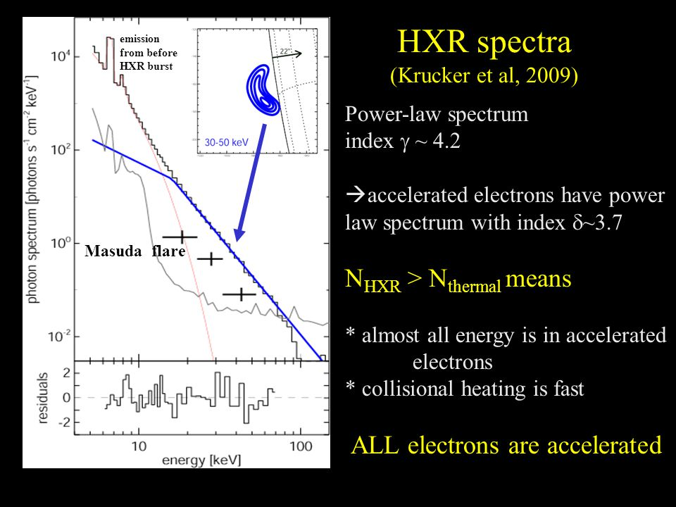 HXR spectra (Krucker et al, 2009) Power-law spectrum index g ~ 4.2  accelerated electrons have power law spectrum with index d ~3.7 N HXR > N thermal means * almost all energy is in accelerated electrons * collisional heating is fast ALL electrons are accelerated Masuda flare emission from before HXR burst