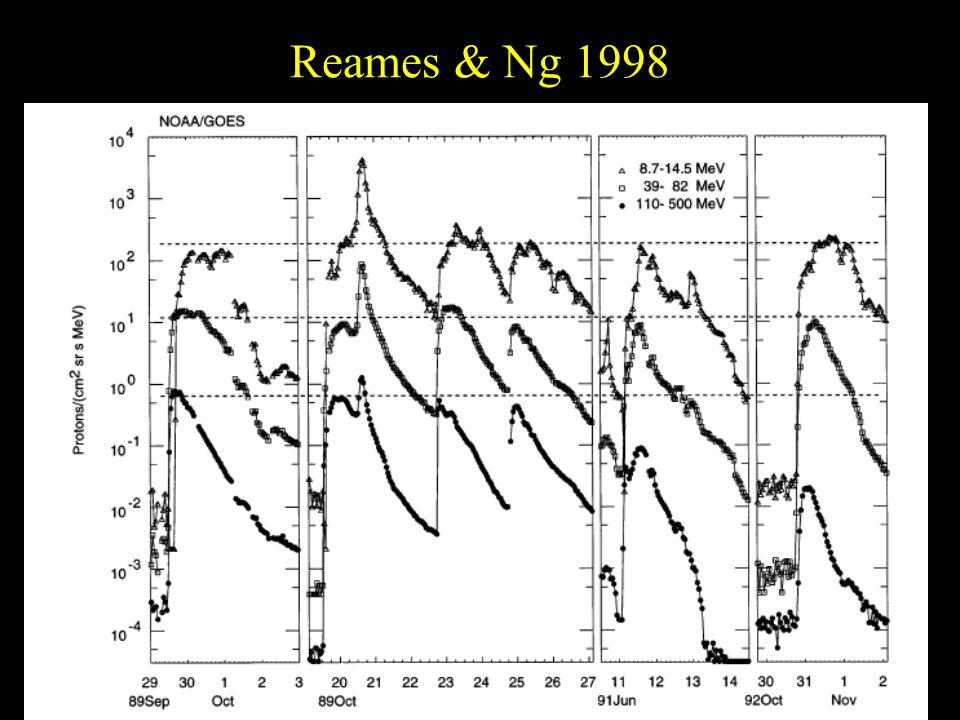 Reames & Ng 1998