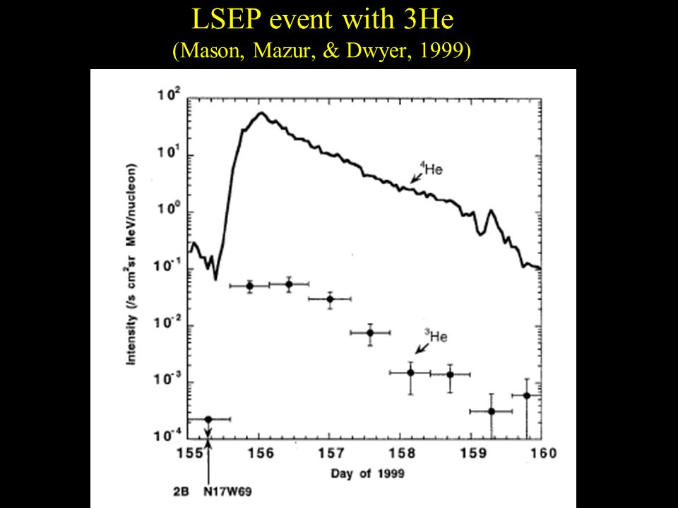 LSEP event with 3He (Mason, Mazur, & Dwyer, 1999)