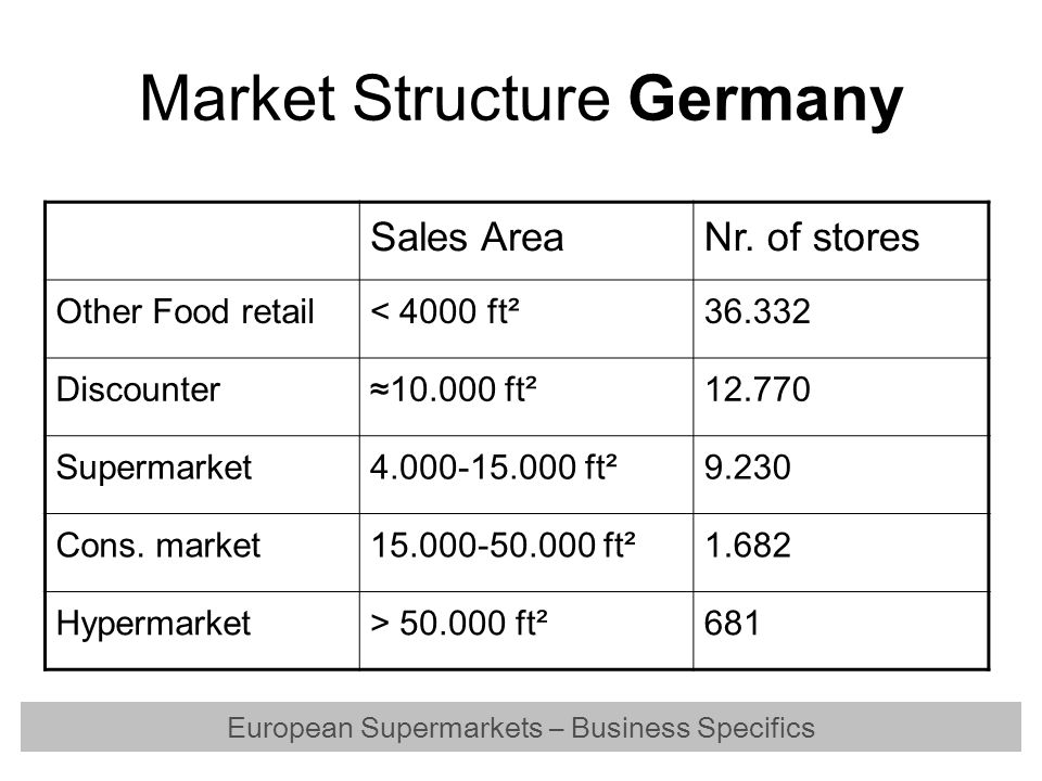 Market Structure Germany Sales AreaNr. of stores Other Food retail< 4000 ft²36.332 Discounter≈10.000 ft²12.770 Supermarket4.000-15.000 ft²9.230 Cons.