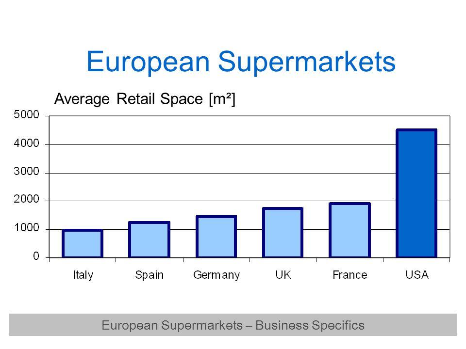 European Supermarkets Average Retail Space [m²] European Supermarkets – Business Specifics