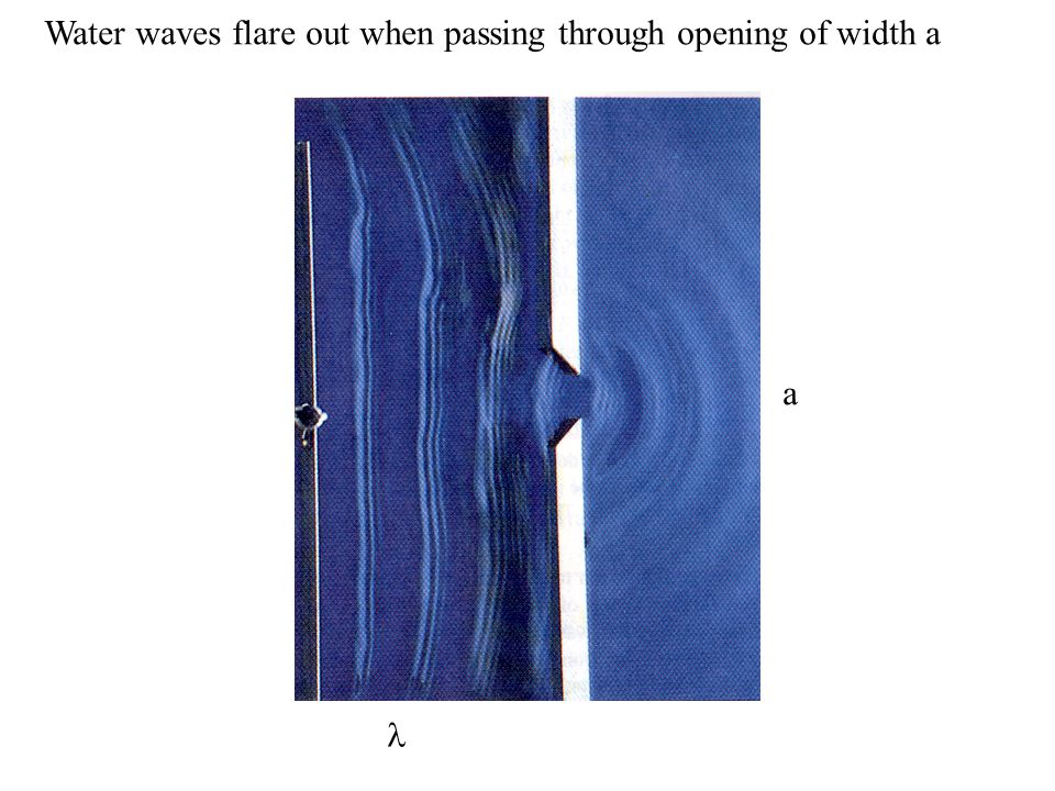 Water waves flare out when passing through opening of width a a