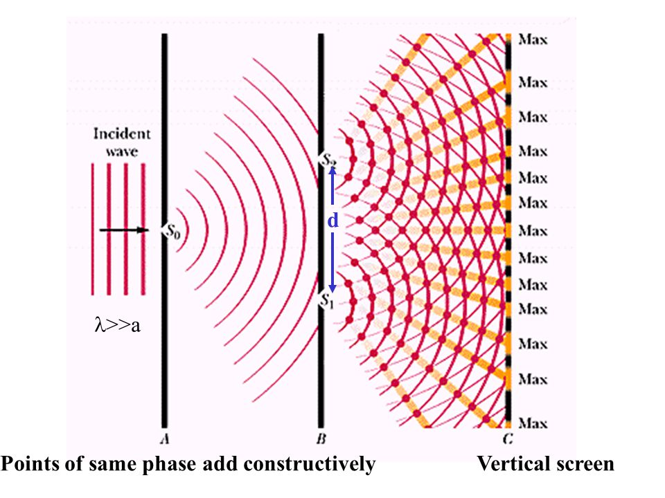 Coherence For interference to occur, the phase difference between the two waves arriving at any point P must not depend on time.