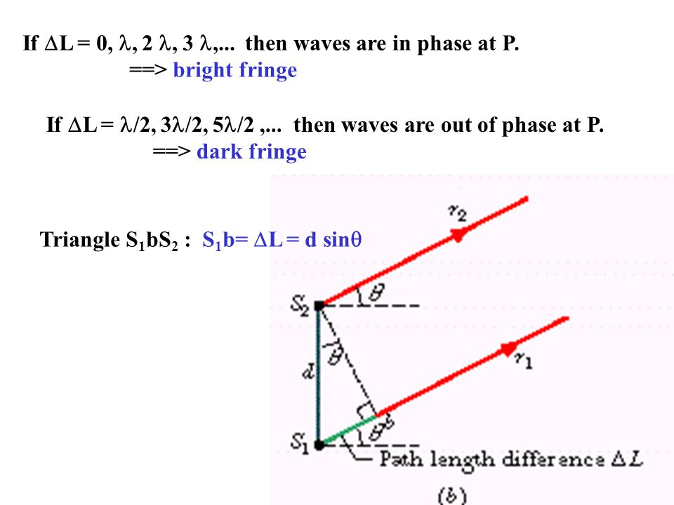 If  L = 0,, 2, 3,... then waves are in phase at P.