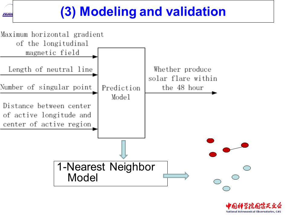 (3) Modeling and validation 1-Nearest Neighbor Model