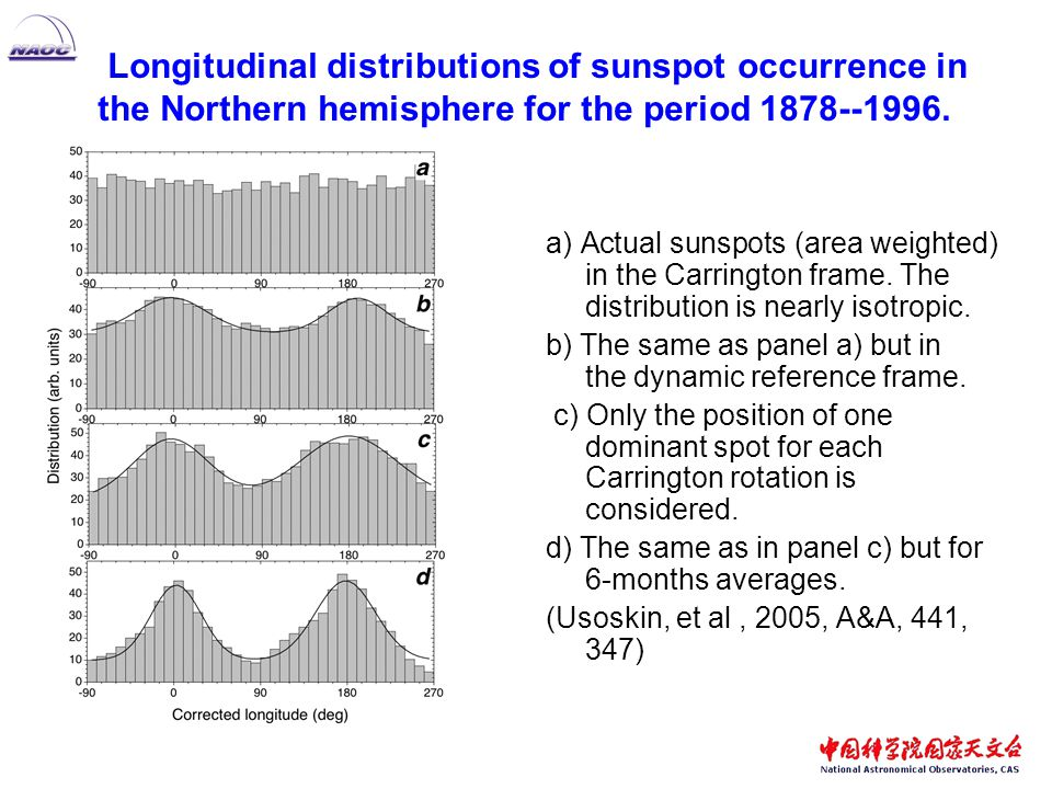 a) Actual sunspots (area weighted) in the Carrington frame.